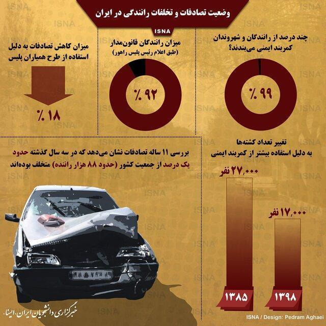 آمار تصادفات و تخلفات رانندگی در ایران